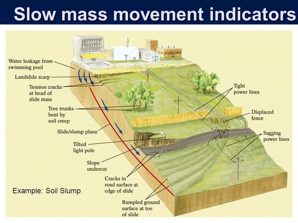 Slow mass movement indicators