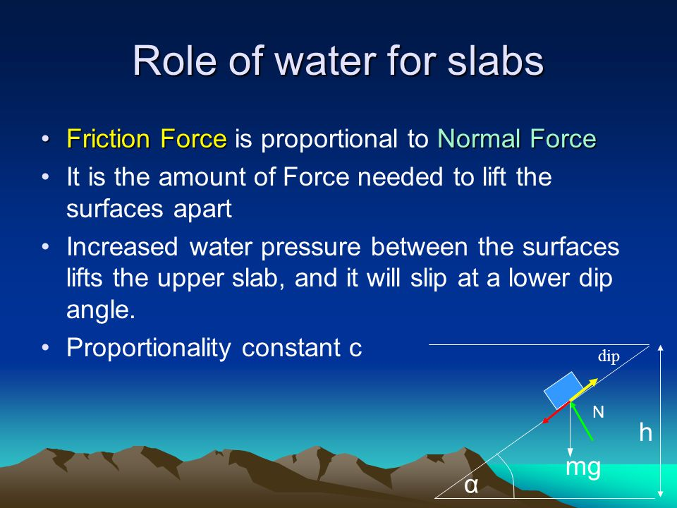 Role of water for slabs Friction Force is proportional to Normal Force