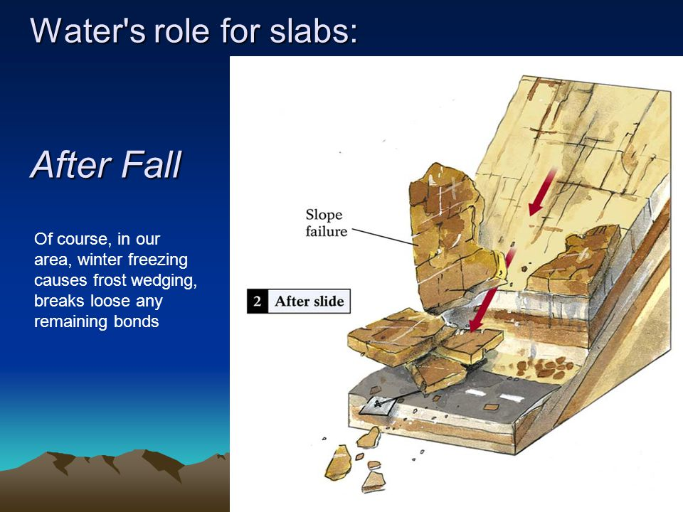 Water s role for slabs: After Fall