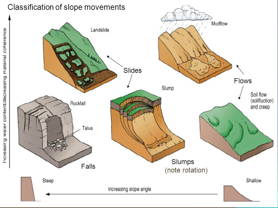 Classification of slope movements