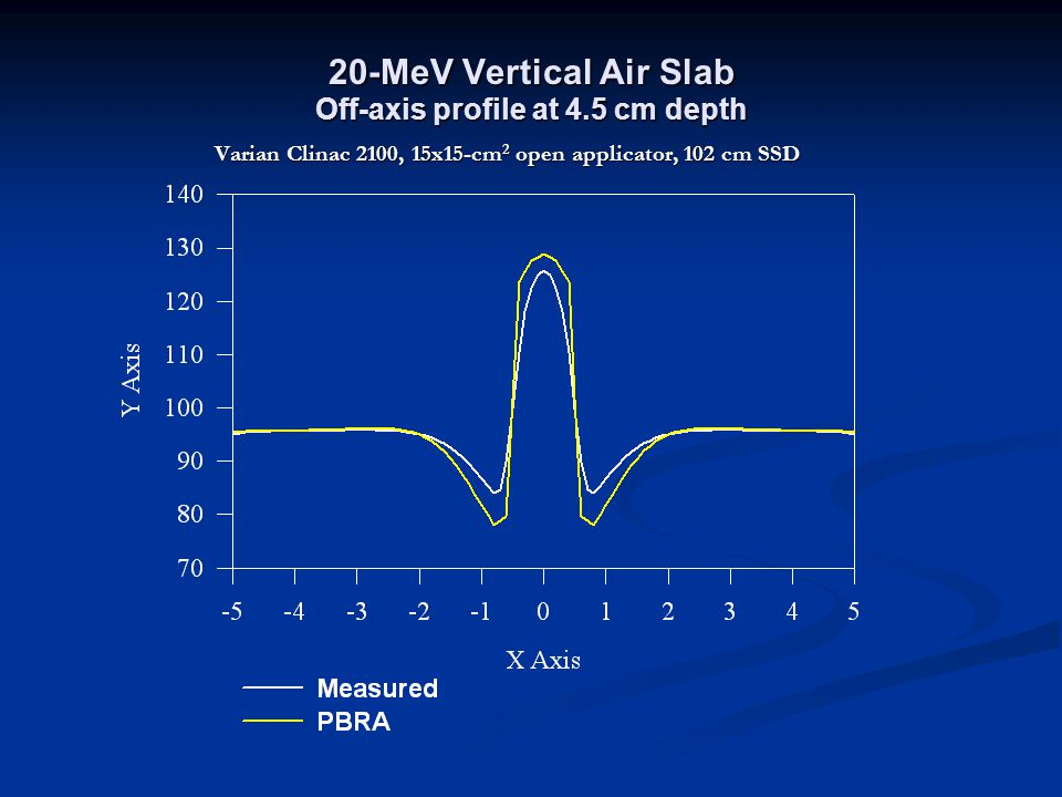 20-MeV Vertical Air Slab Off-axis profile at 4.5 cm depth