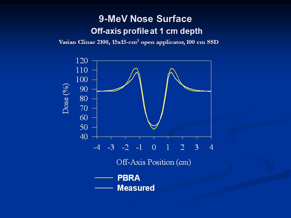 9-MeV Nose Surface Off-axis profile at 1 cm depth
