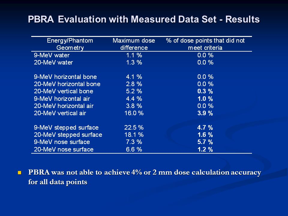 PBRA Evaluation with Measured Data Set - Results