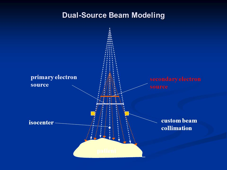 Dual-Source Beam Modeling
