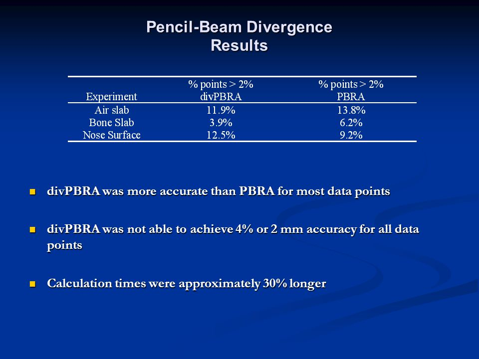 Pencil-Beam Divergence Results