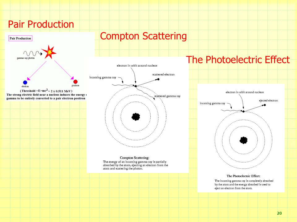 Pair Production Compton Scattering The Photoelectric Effect