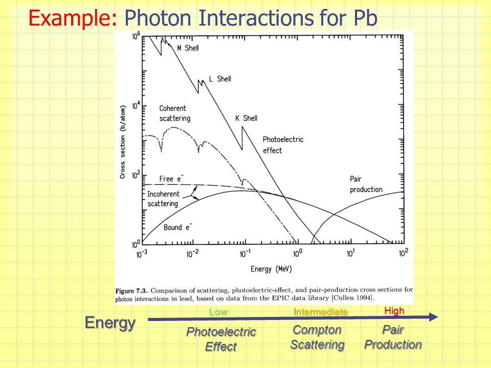 Example: Photon Interactions for Pb