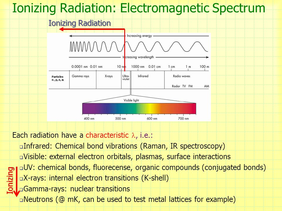 Ionizing Radiation: Electromagnetic Spectrum
