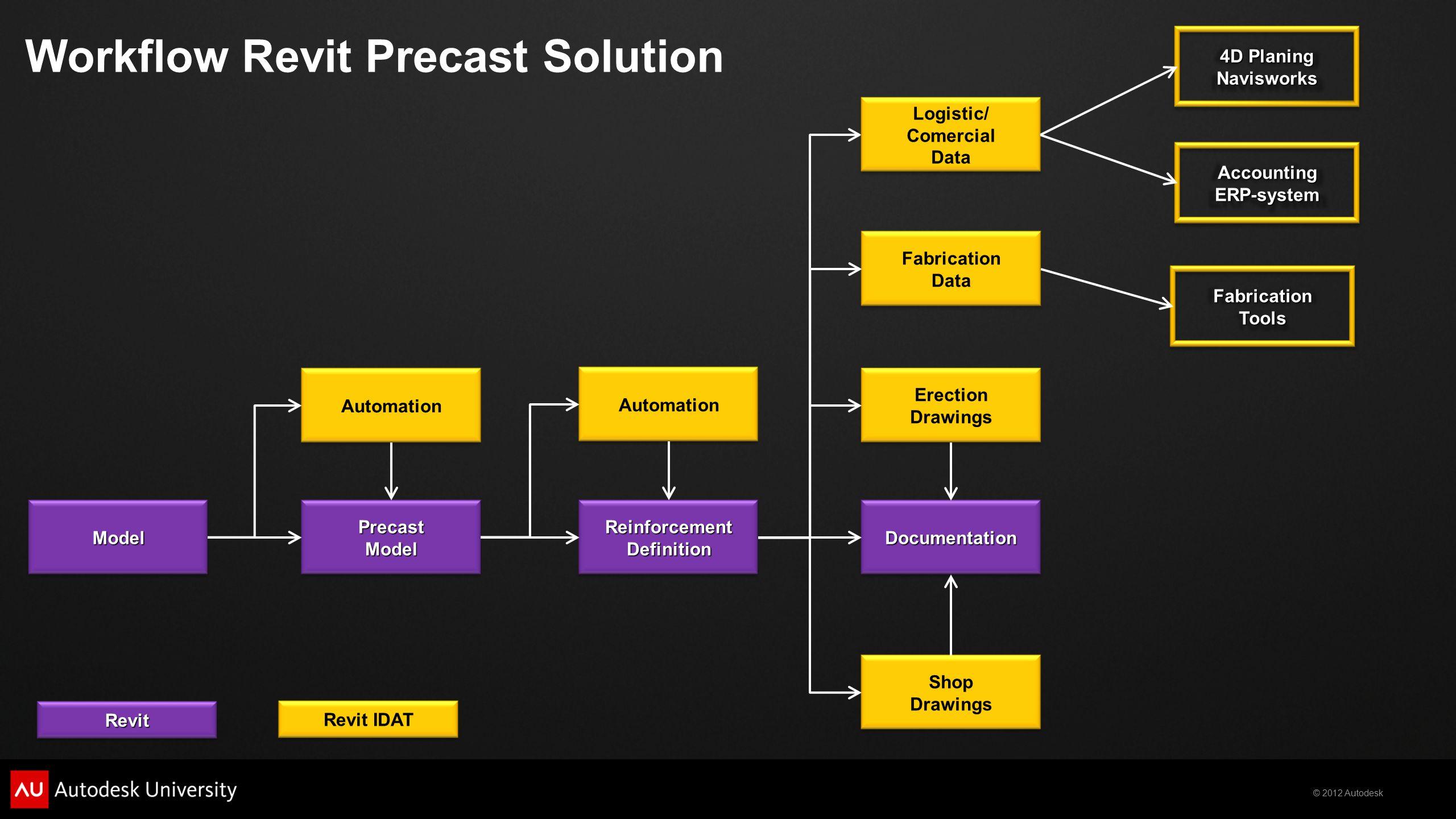 Workflow Revit Precast Solution