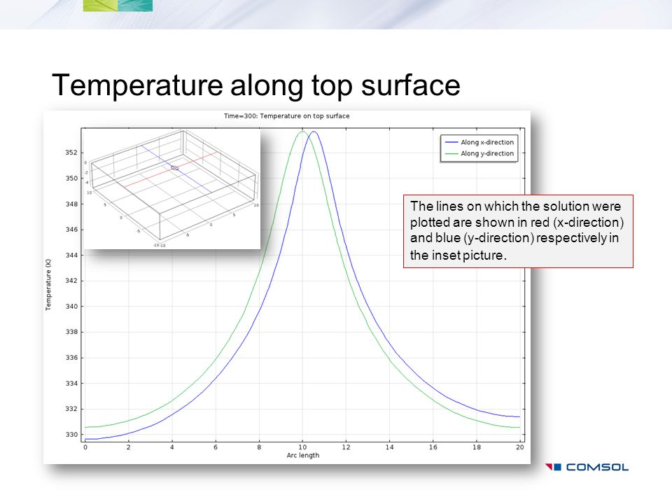 Temperature along top surface
