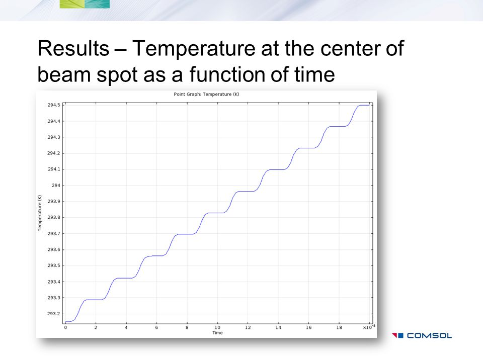 Results – Temperature at the center of beam spot as a function of time