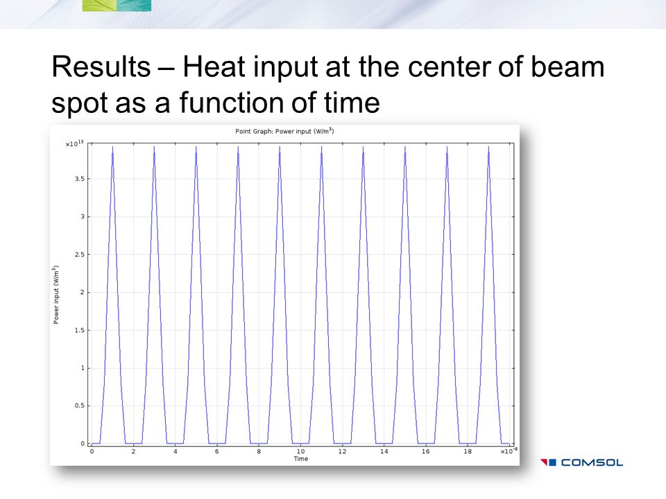 Results – Heat input at the center of beam spot as a function of time