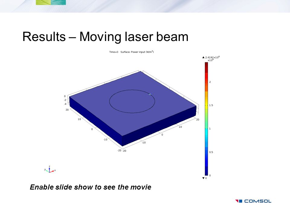 Results – Moving laser beam