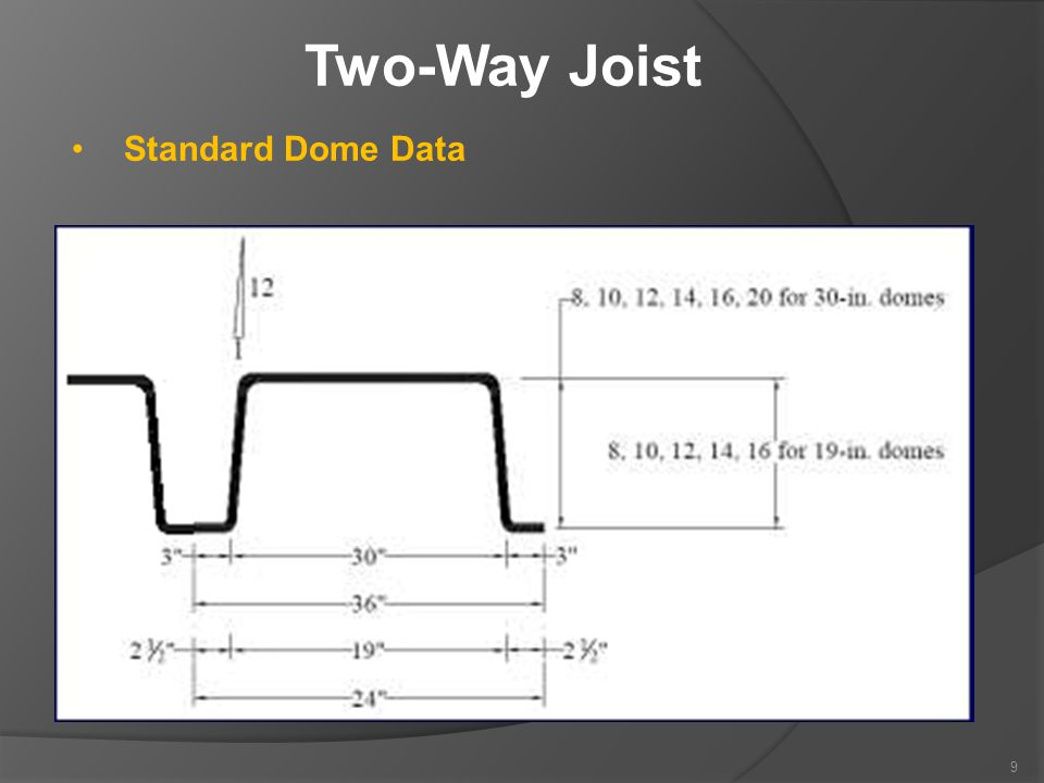 Two-Way Joist Standard Dome Data