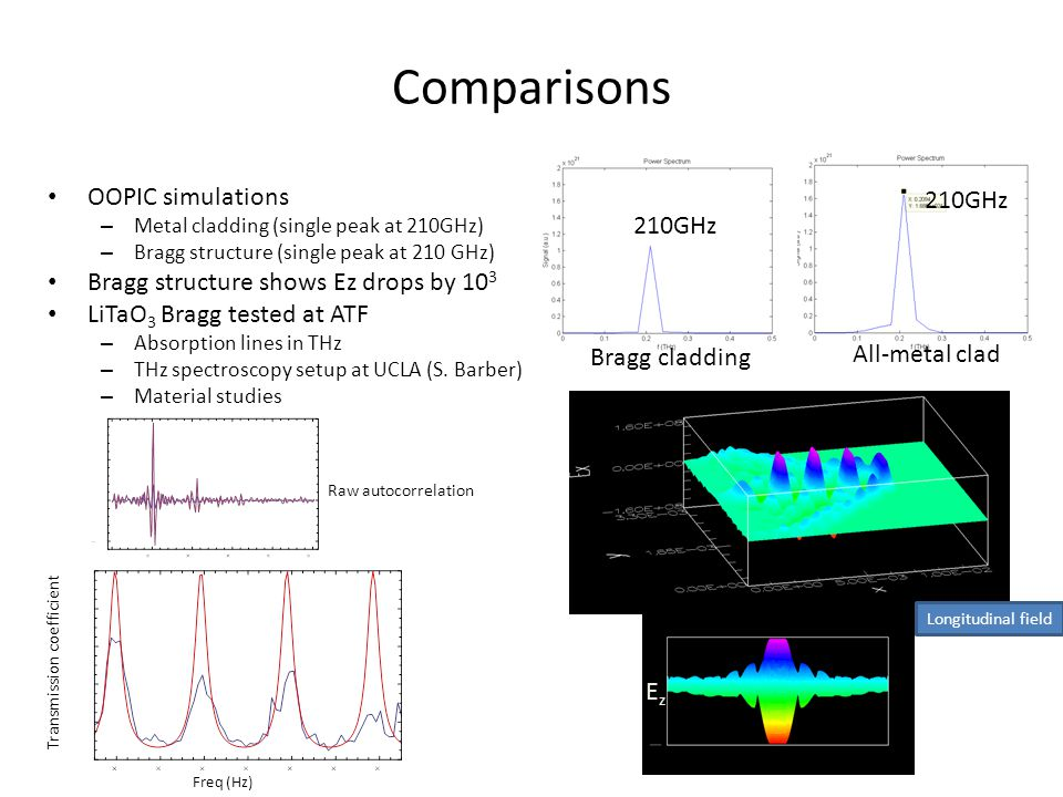 Comparisons OOPIC simulations 210GHz 210GHz
