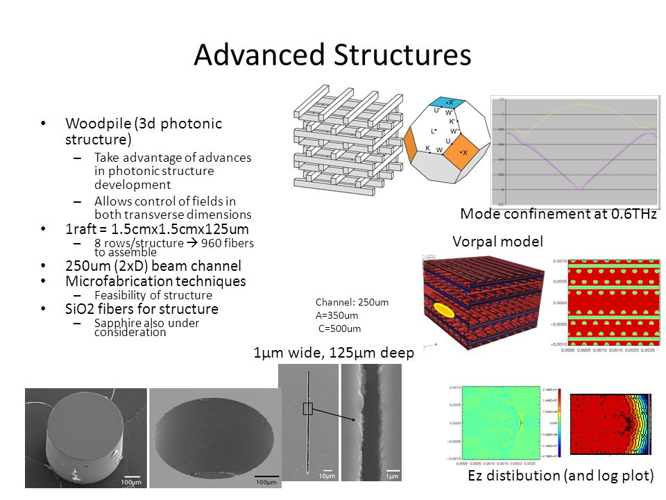 Advanced Structures Woodpile (3d photonic structure)