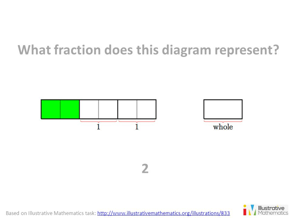 What fraction does this diagram represent