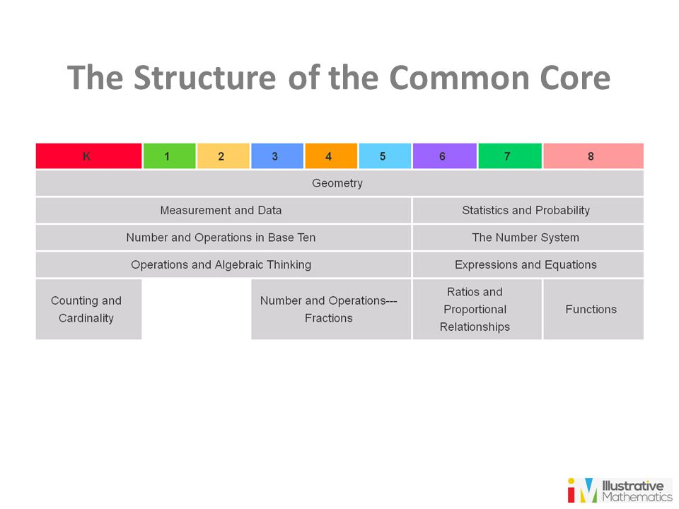 The Structure of the Common Core
