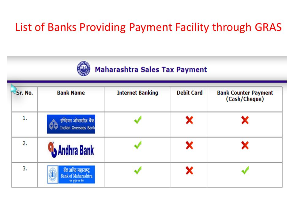 List of Banks Providing Payment Facility through GRAS