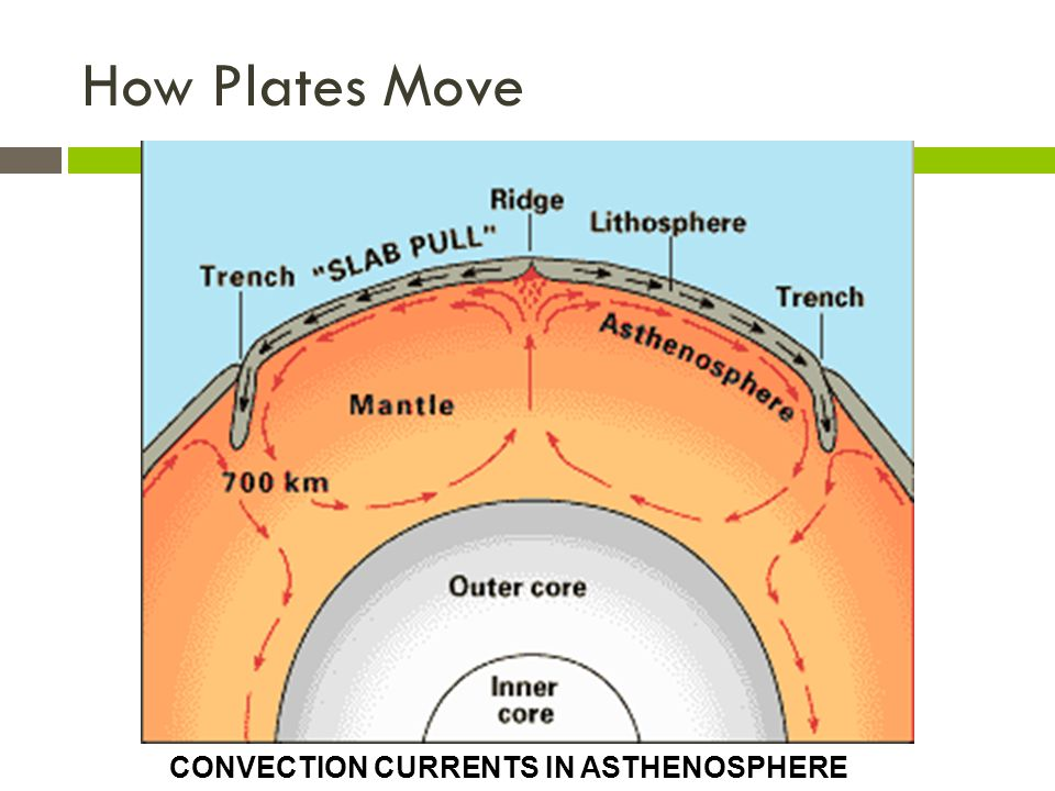 How Plates Move CONVECTION CURRENTS IN ASTHENOSPHERE