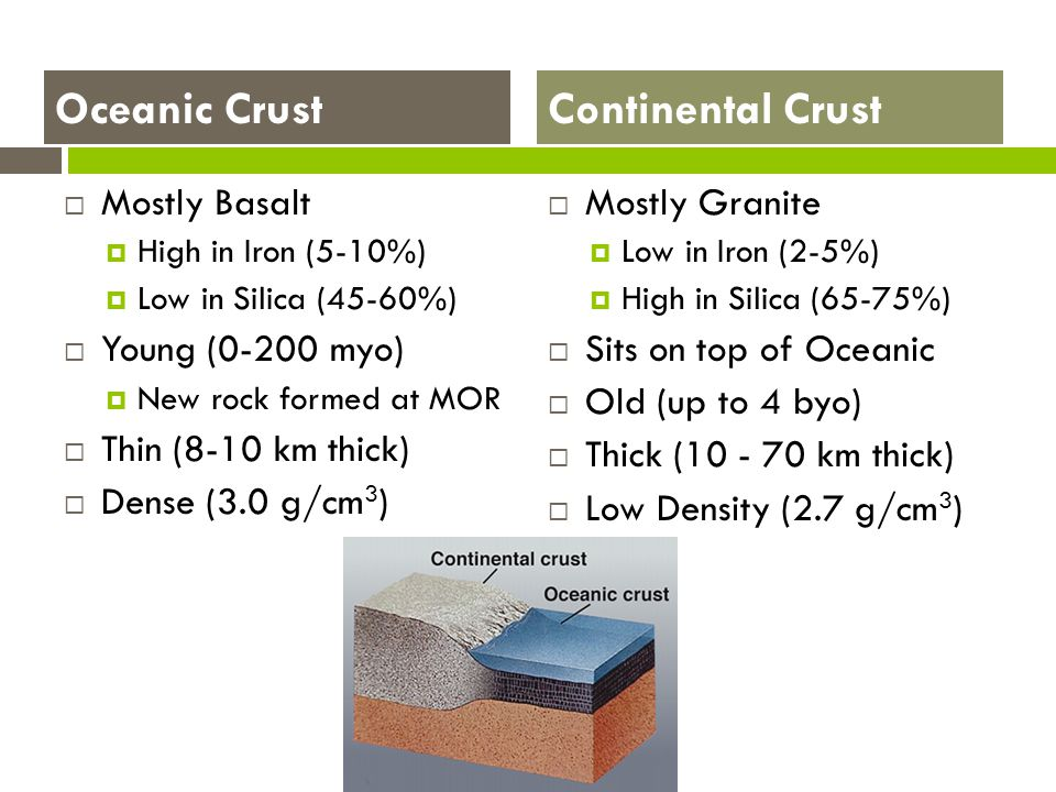 Oceanic Crust Continental Crust Mostly Basalt Young (0-200 myo)