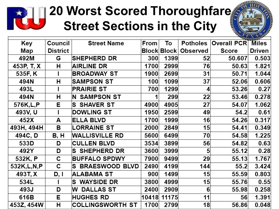 20 Worst Scored Thoroughfare Street Sections in the City