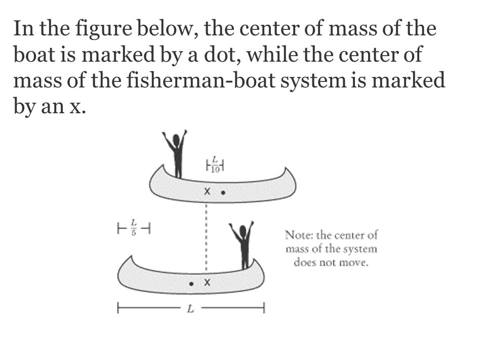 In the figure below, the center of mass of the boat is marked by a dot, while the center of mass of the fisherman-boat system is marked by an x.