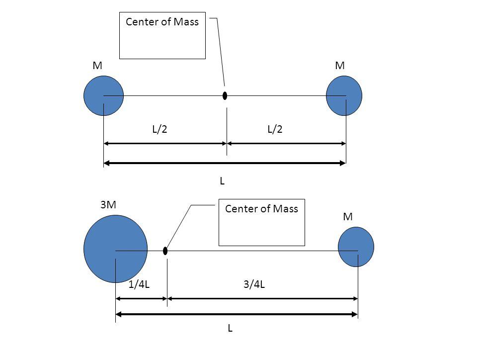 Center of Mass M M L/2 L/2 L 3M Center of Mass M 1/4L 3/4L L