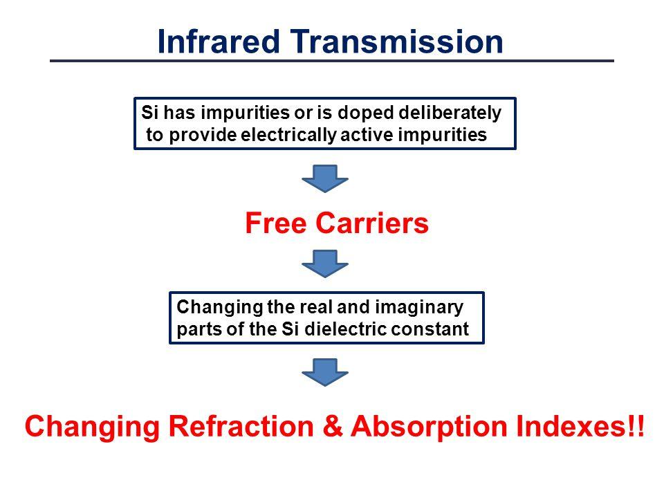 Infrared Transmission