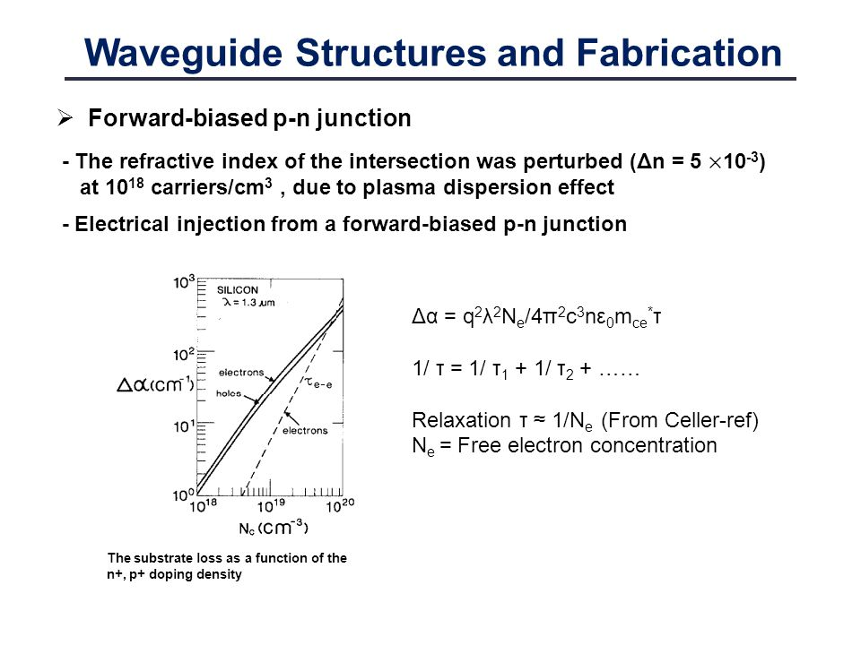 Waveguide Structures and Fabrication