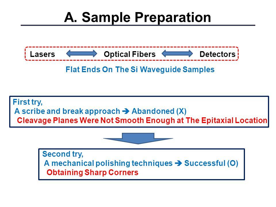 A. Sample Preparation Lasers Optical Fibers Detectors