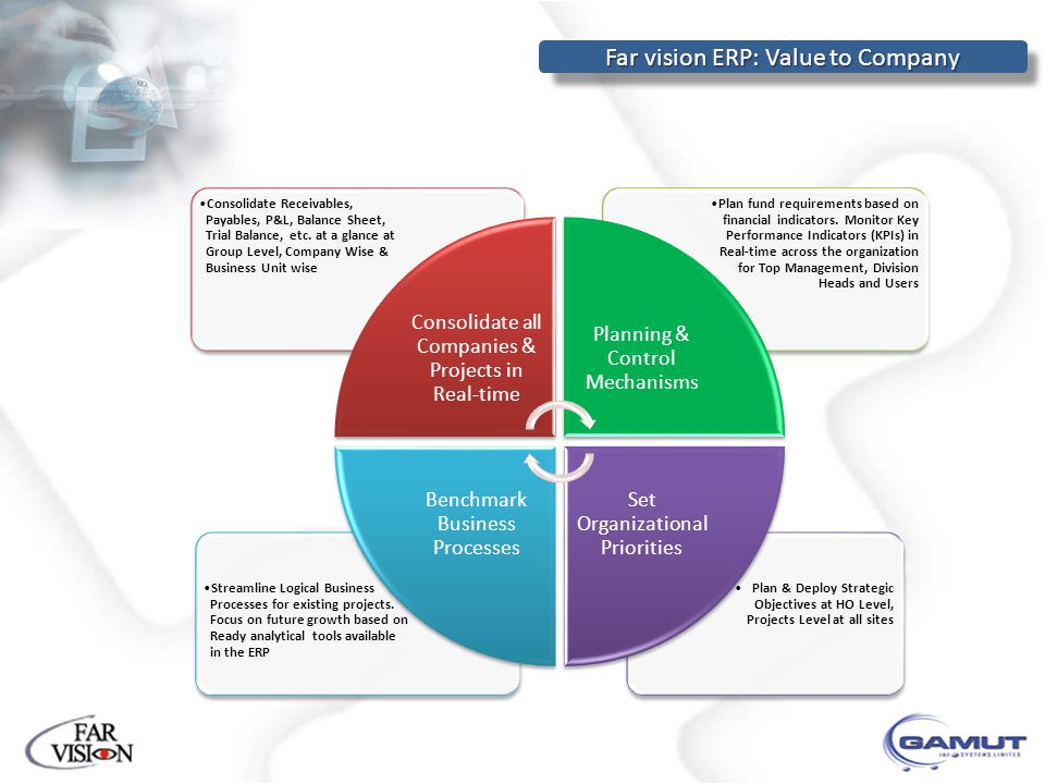 Far vision ERP: Value to Company