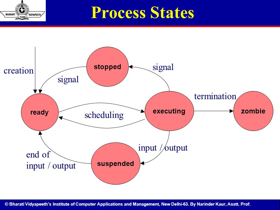 Process States signal creation signal termination scheduling