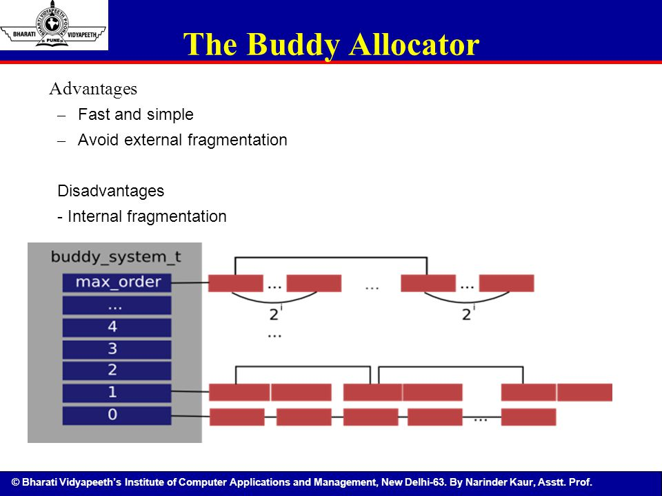 The Buddy Allocator Advantages Fast and simple