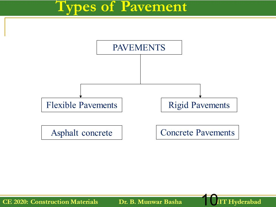 Types of Pavement PAVEMENTS Flexible Pavements Rigid Pavements
