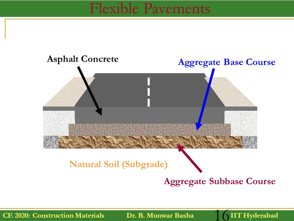 Flexible Pavements Asphalt Concrete Aggregate Base Course