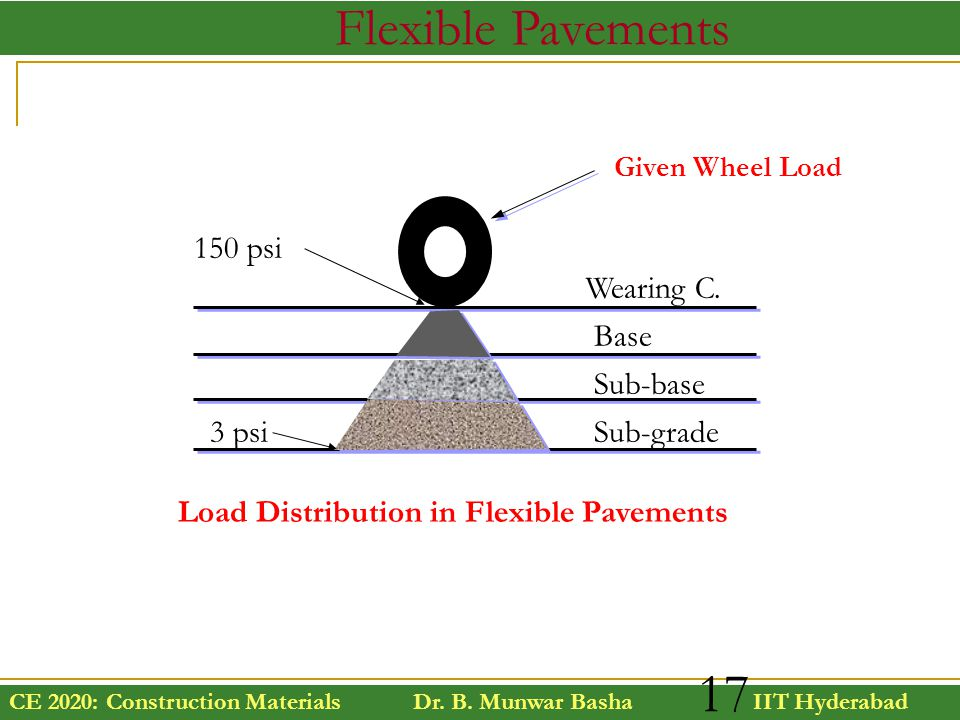 Flexible Pavements 150 psi Wearing C. Base Sub-base 3 psi Sub-grade