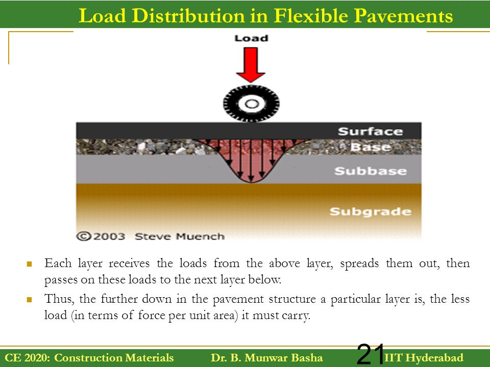 Load Distribution in Flexible Pavements