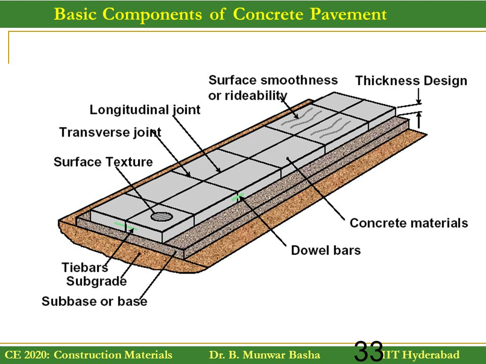 Basic Components of Concrete Pavement