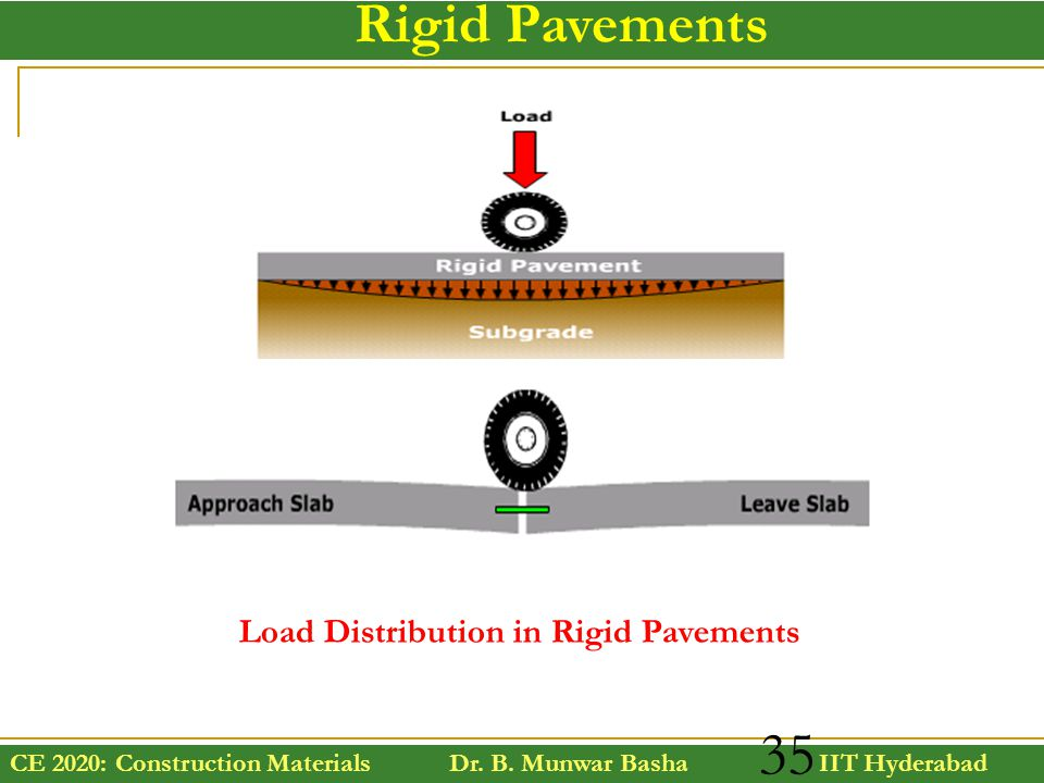 Rigid Pavements Load Distribution in Rigid Pavements
