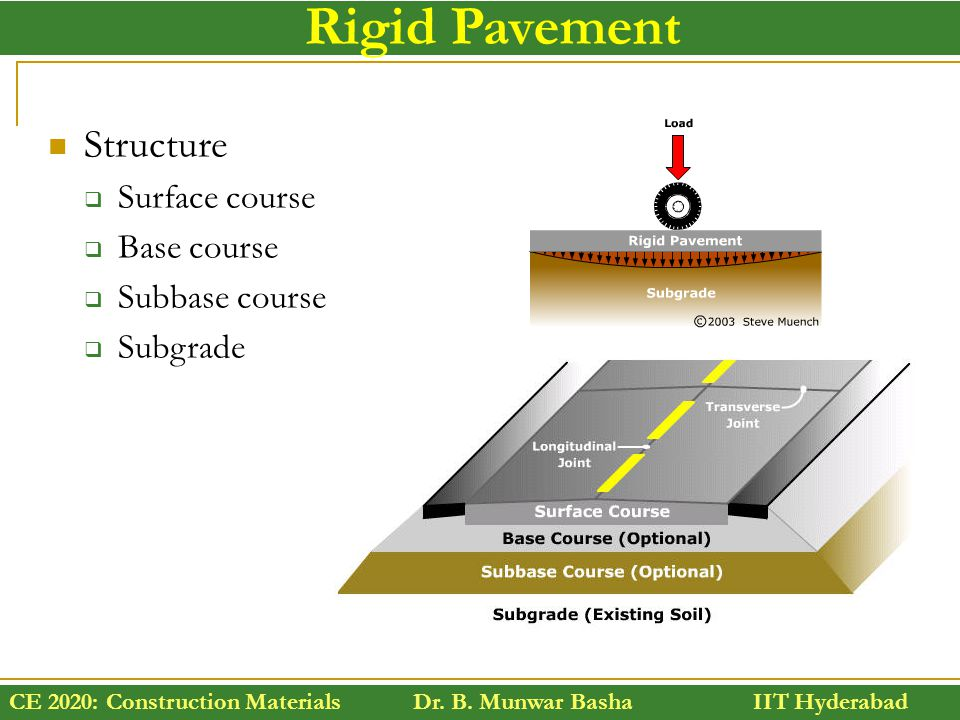 Rigid Pavement Structure Surface course Base course Subbase course