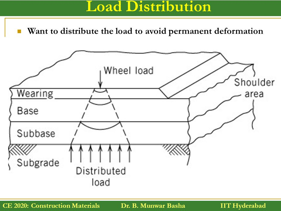 Load Distribution Want to distribute the load to avoid permanent deformation