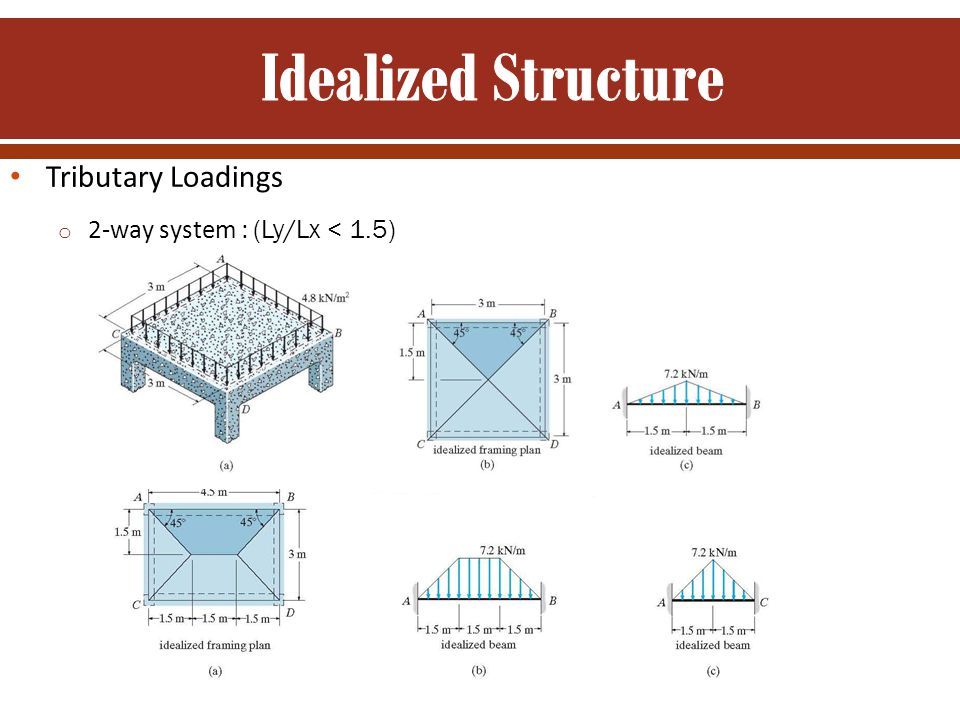 Idealized Structure Tributary Loadings 2-way system : (Ly/Lx < 1.5)