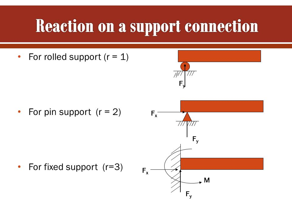 Reaction on a support connection
