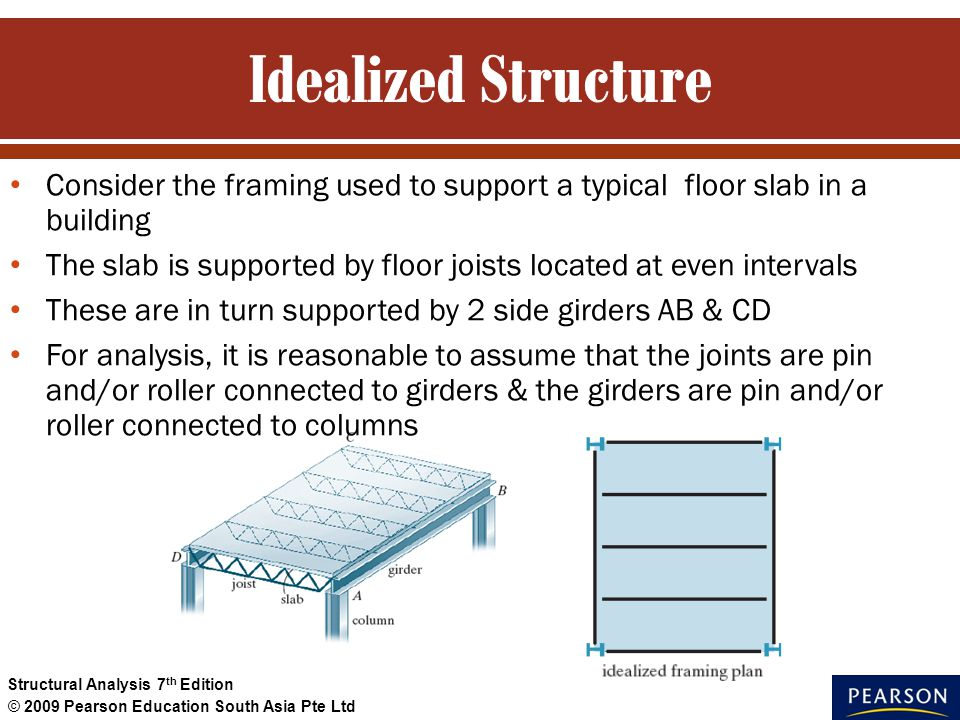 Idealized Structure Consider the framing used to support a typical floor slab in a building.