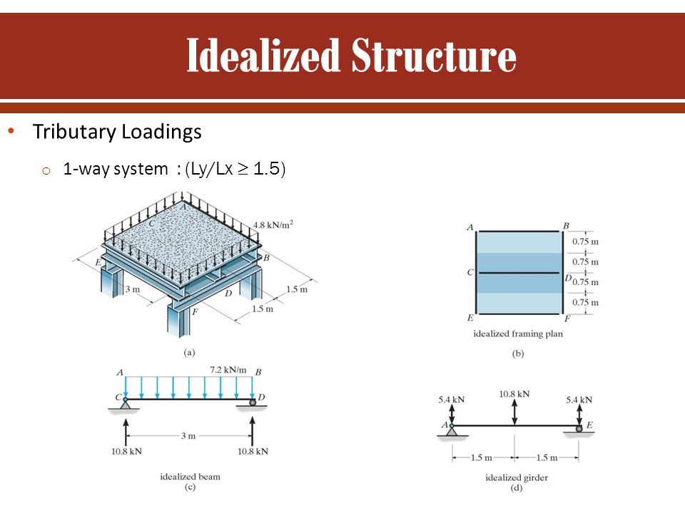 Idealized Structure Tributary Loadings 1-way system : (Ly/Lx ≥ 1.5)