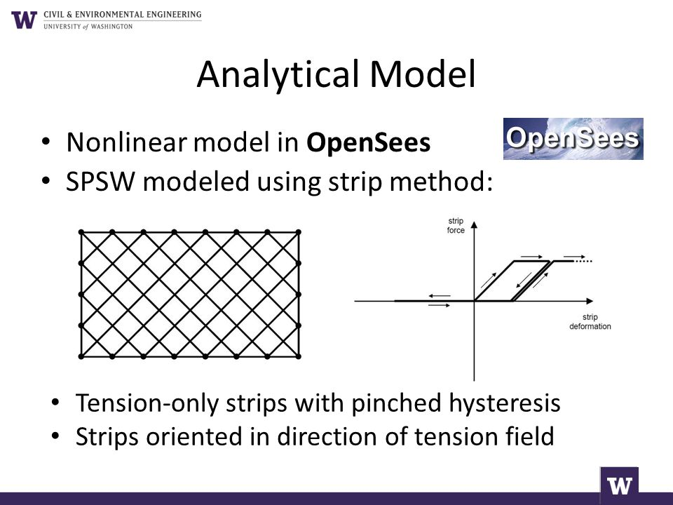 Analytical Model Nonlinear model in OpenSees
