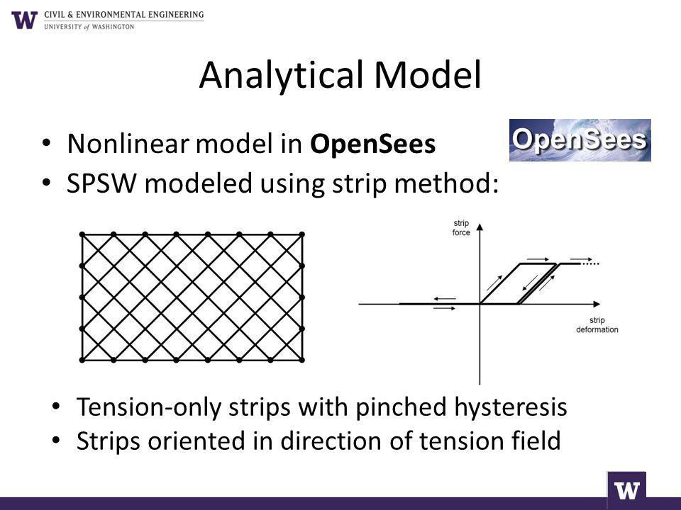 Analytical Model Nonlinear model in OpenSees