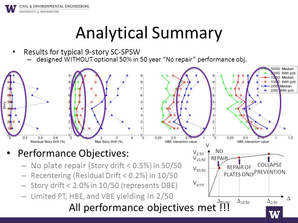 Analytical Summary All performance objectives met !!!