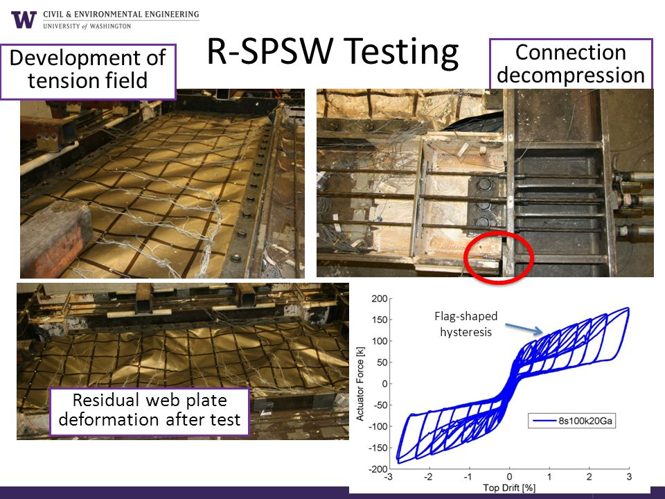 R-SPSW Testing Connection decompression Development of tension field